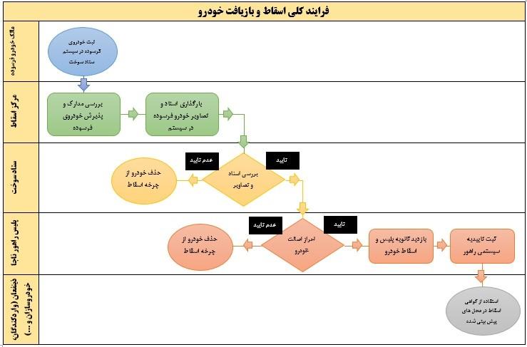 فرایند اجرایی اسقاط